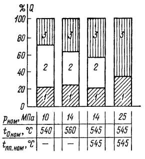 Диаграмма распределения общего тепловосприятия в котельных агрегатах между экономайзерными (1), парогенерирующими (2) и пароперегревательными (3) поверхностями нагрева в зависимости от номинальных параметров пара