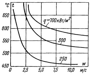 Зависимость температуры наружной поверхности труб пароперегревателя от скорости пара при различных тепловых нагрузках