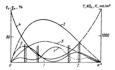 Графики зависимости параметров процесса горения от коэффициента избытка воздуха в зоне активного горения