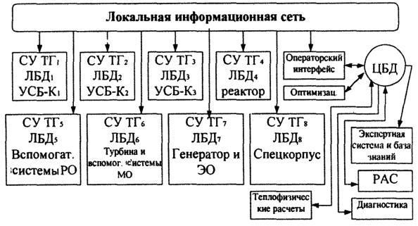 Функциональная структура АСУ ТП