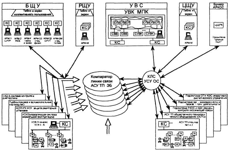 Структурная схема комплекса технических средств перспективной АСУ ТП