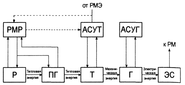 Схема преобразования энергии и регулирования энергоблока АЭС