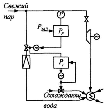 Принципиальная схема регулирования давления с помощью БРУ-К