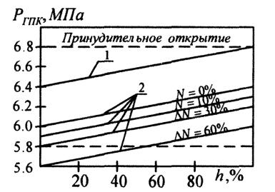 """Статические характеристики регулятора давления БРУ-К: 1 - режим """"Р1""""; 2 - режим """"Р2"""""""