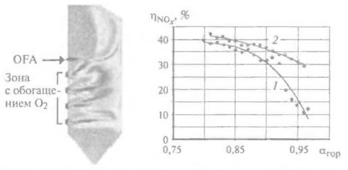 Схема топки с обогащением кислородом (слева) и зависимость снижения NOx при номинальной нагрузке и обогащении кислородом менее 5 %