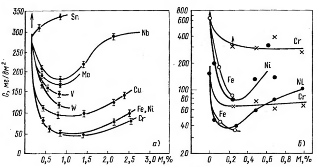 Влияние легирования на коррозию циркониевых сплавов