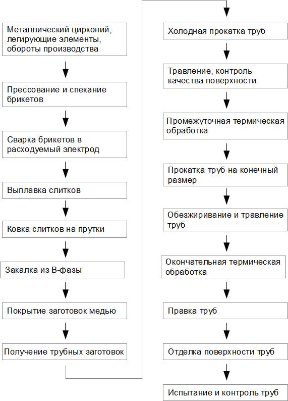 Принципиальная схема производства оболочечных труб