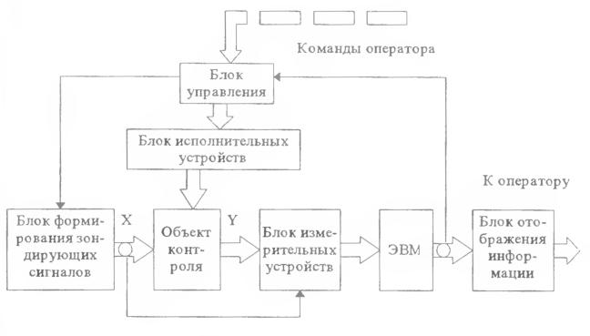 Обобщенная функциональная схема АСК