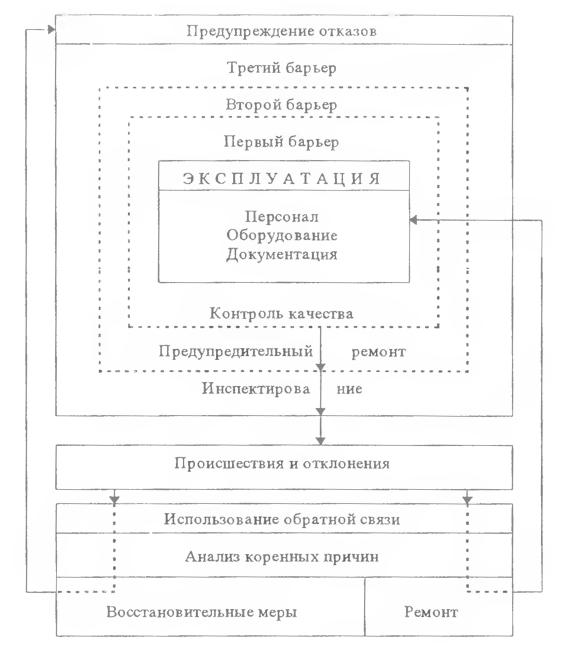 Схема взаимодействия объектов и программ управления качеством АЭС