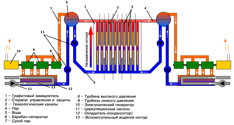 Схема циркуляции пара на энергоблоке с реактором РБМК