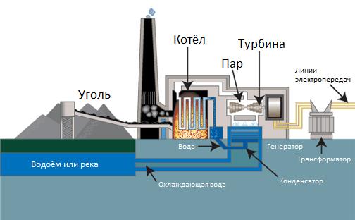 Угольная электростанция