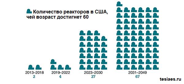 60 летние реакторы в США
