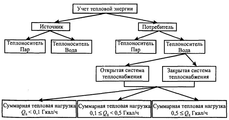Схема учета тепловой энергии и