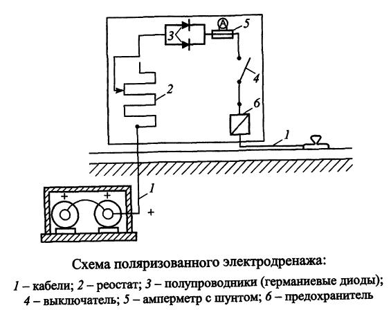 Схема поляризованного электродренажа