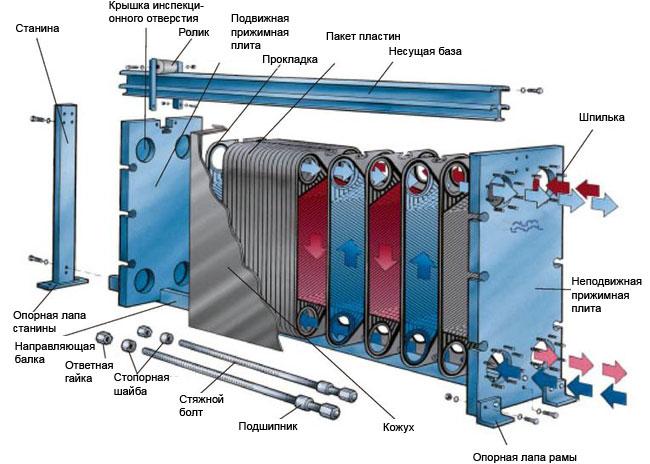 Теплообменные аппараты пластинчатого типа