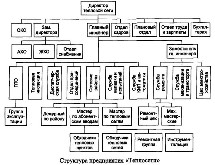 Структура организации по эксплуатации тепловых сетей