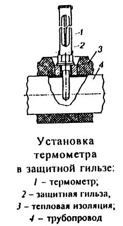 Установка термометра в защитной гильзе