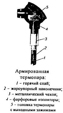 Армированная термопара