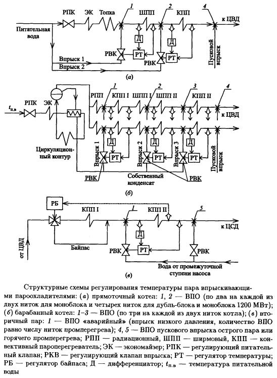 Структурные схемы регулирования температуры пара впрыскивающими пароохладителями