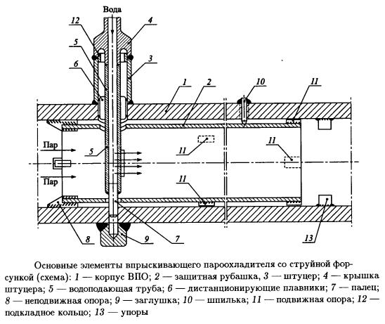 Основные элементы впрыскивающего пароохладителя со струйной форсункой