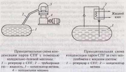 Факторы, влияющие на изменение кондиции СПГ в процессе эксплуатации заправочных систем