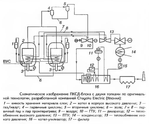 Схематическое изображение ПКСД-блока с двумя топками по оригинальной технологии, разработанной компанией Chugoku Electric (Япония)