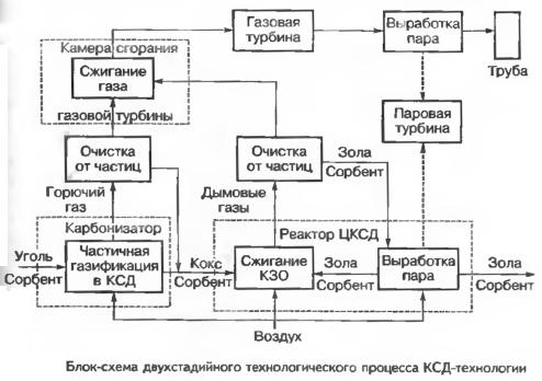 Блок-схема двухстадийного технологического процесса КСД-технологии