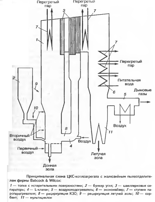 """Технология """"Babcock & Wilcox"""" для сжигания в циркулирующем кипящем слое"""