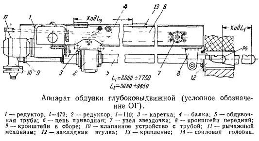 Аппарат обдувки глубоковыдвижной (условное обозначение ОГ)