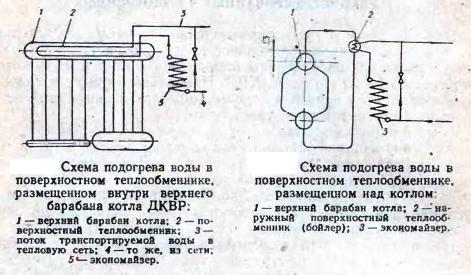 Тепловые схемы, применяемые