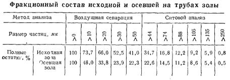 Фракционный состав исходной и осевшей на трубах золы