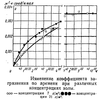 Изменение коэффициента загрязнения во времени при различных концентрациях золы