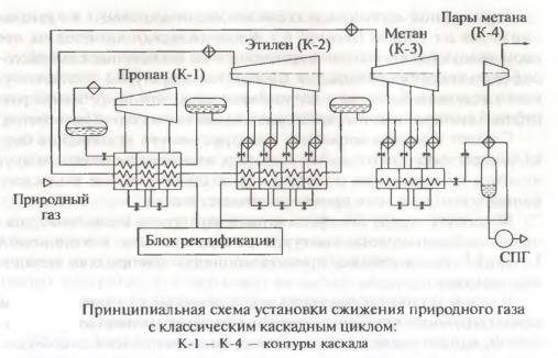 Принципиальная схема установки сжижения природного газа с классическим каскадным циклом