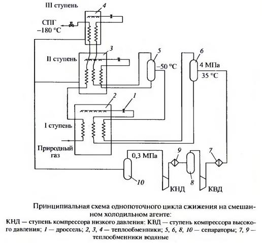 Принципиальная схема однопоточного цикла сжижения на смешанном холодильном агенте