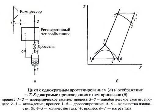 Цикл с однократным дросселированием