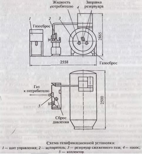 Схема газификационной установки