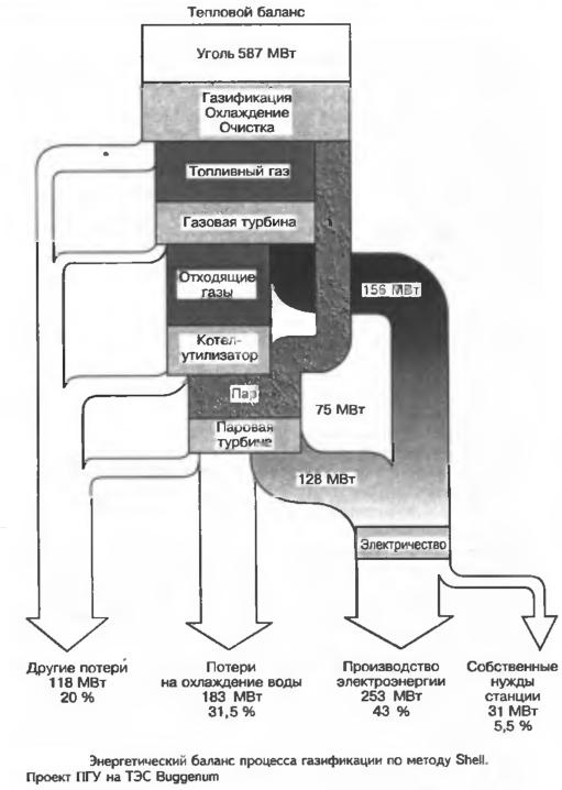 Энергетический баланс процесса газификации го методу Shell. Проект ПГУ на ТЭС Buggenum.