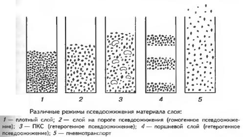 Различные режимы псевдоожижения материала слоя