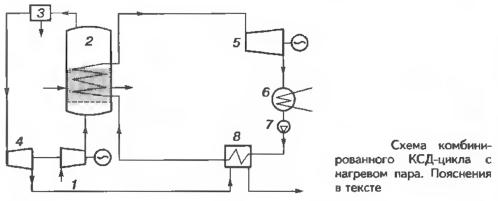Схема комбинированного КСД-цикла с нагревом пара