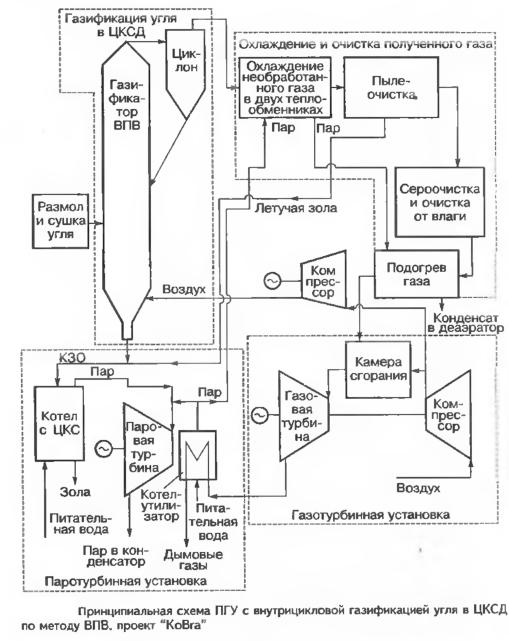 """Принципиальная схема ПГУ с внутрицикловой газификацией угля в ЦКСД по методу ВПВ, проект """"КоBга"""""""