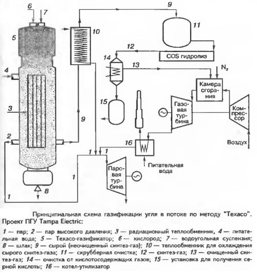 """Принципиальная схема газификации угля в потоке по методу """"Texaco"""". Проект ПГУ Tampa Electric."""