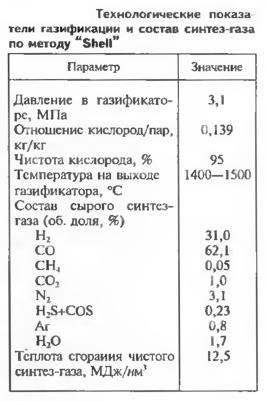 """Технологические показа тели газификации и состав синтез-газа по методу """"Shell"""""""