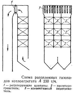 Схема разделенных газоходов котлоагрегата