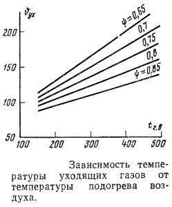 Зависимость температуры уходящих газов от температуры подогрева воздуха