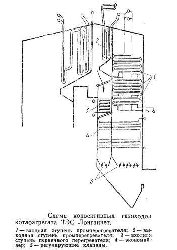 Схема конвективных газоходов котлоагрегата ТЭС Лонганнет