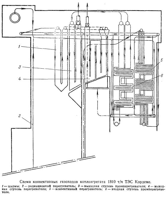 Схема конвективных газоходов котлоагрегата 1810 т/ч ТЭС Кордеме