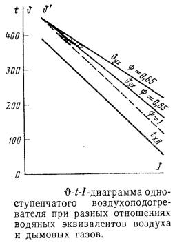 Диаграмма одноступенчатого воздухоподогревателя при разных отношениях водяных эквивалентов воздуха и дымовых газов