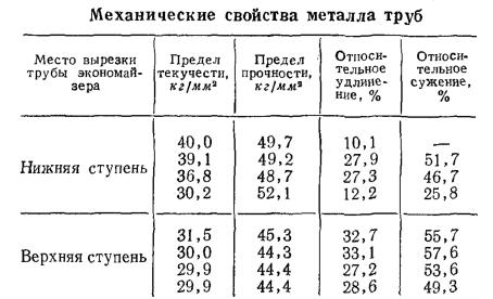 Механические свойства металла труб