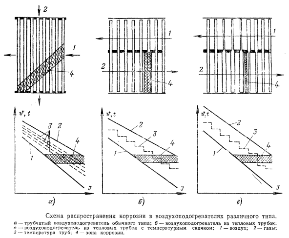 Схема распространения коррозии