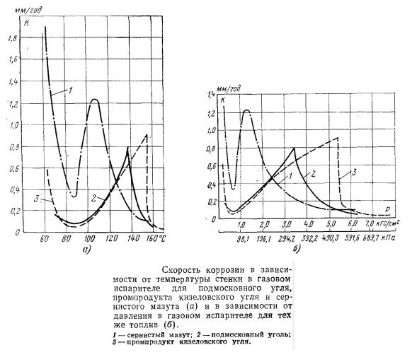 График зависимости скорости коррозии в зависимости от температуры стенки